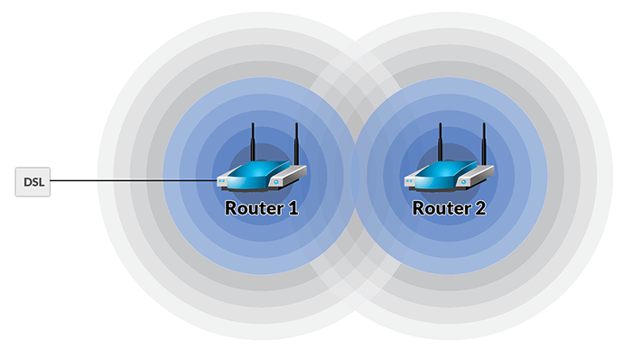 2 WLAN Router im Repeater Modus