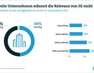 Deutsche Unternehmen setzen auf 5G