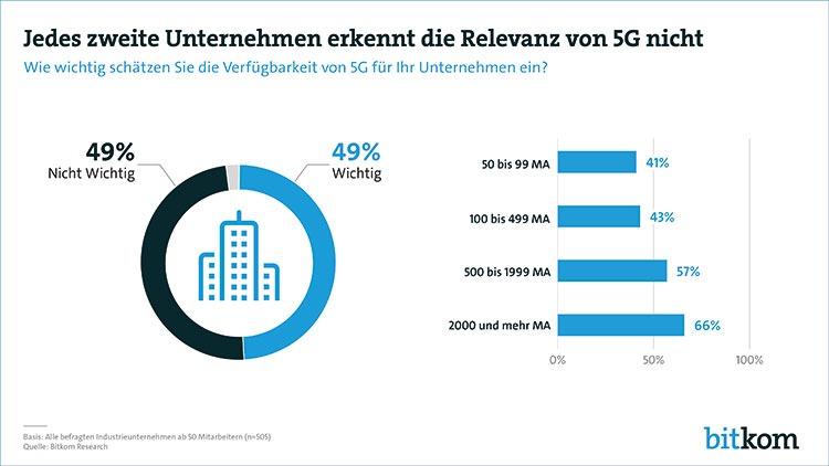 5G als Schub für deutsche Industrie