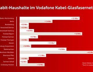 Vodafone-Kabel - Gigabit für 13 Bundesländer