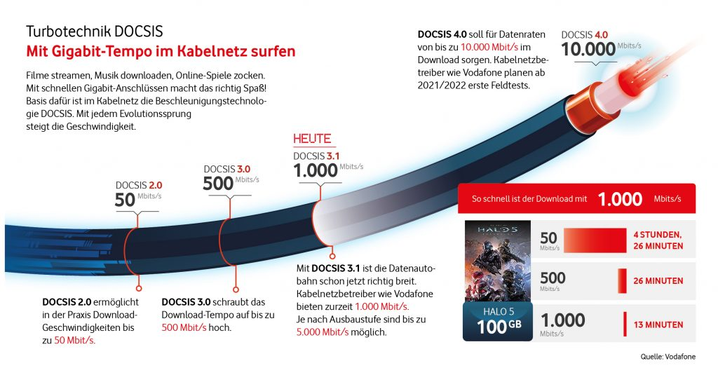 Die Evolution des DOCSIS-Standards. © Vodafone
