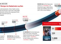 Vodafone: Gigabit-Geschwindigkeiten für 21 Millionen Haushalte