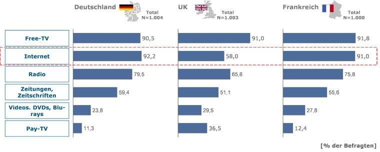 Regelmaessige Mediennutzung in Deutschland, Großbritannien und Frankreich, Quelle: goetzpartners.com