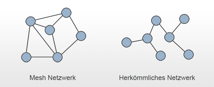 Mesh Netzwerk-Struktur