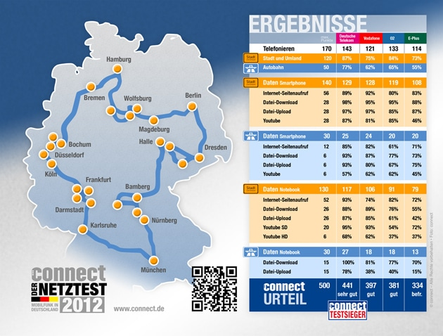 Netztest 2012 Ergebnisse, Grafik: connect.de