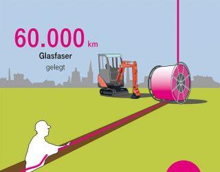 Telekom trieb Netzausbau in 2018 deutlich voran