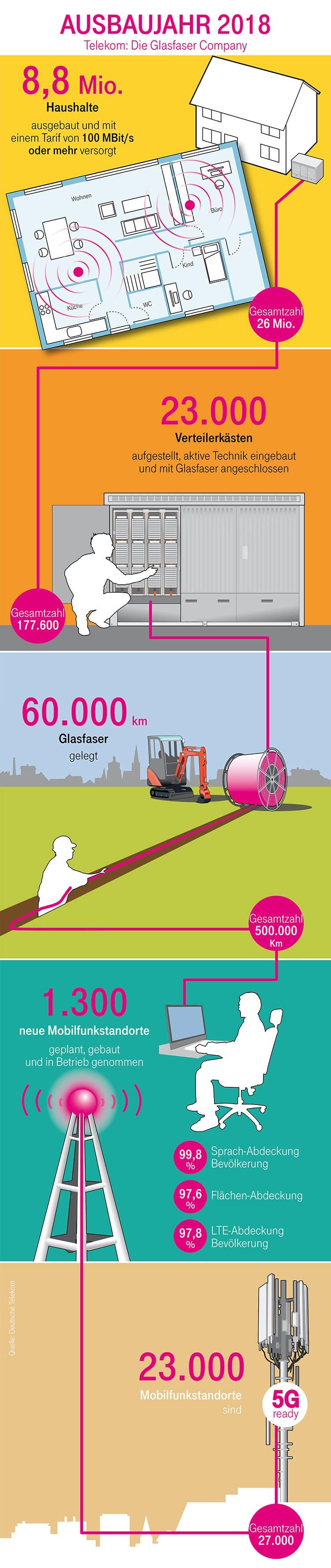 Infografik der Deutschen Telekom zum Ausbaujahr 2018