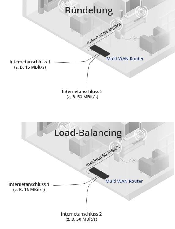 Bündelung vs. Load Balancing